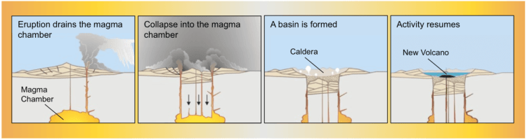 volcano-eruption-caldera-formation-process-by-USGS