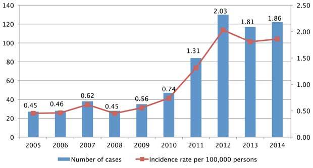 Hepatitis C cases in Tennessee