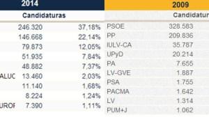 comparativa-europeas-2009-2014