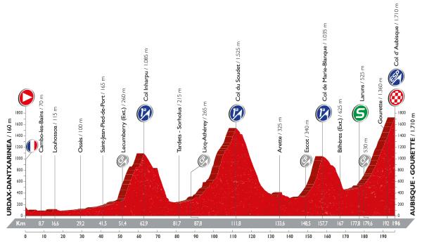 Perfil etapa 14. Fuente: www.lavuelta.com