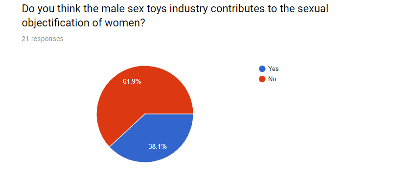 Do you think the male sex toys industry contributes to the sexual objectification of women?