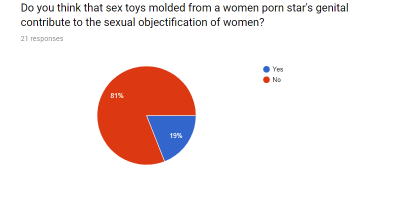 Do you think that sex toys molded from a women porn star's genital contribute to the sexual objectification of women?