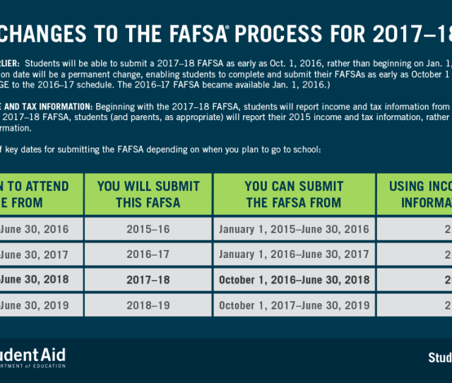 Table Provides A Summary Of Key Dates As We Transition To Using The Early Fafsa Submission