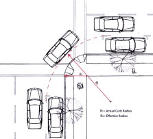EFFECTIVE RADIUS: Where a curbside parking and/or bicycle lane is present, the effective radius of the turn is increased.