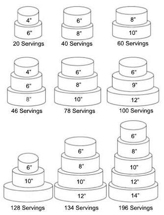 Serving guide for round cakes - By sweet fantasies