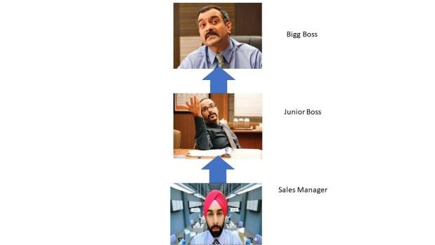 """, Comprendre la gestion de territoire dans Salesforce avec «Rocket Singh»<span class=""""wtr-time-wrap after-title""""><span class=""""wtr-time-number"""">9</span> minutes de lecture</span>"""