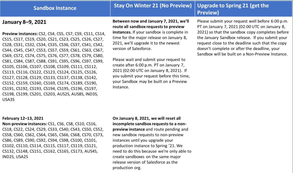 Salesforce Spring 21 Release Calendar