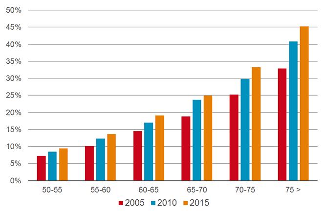 Aandeel polyfarmaciepatiënten onder wijkapotheekbezoekers naar leeftijd (2005-2010-2015).