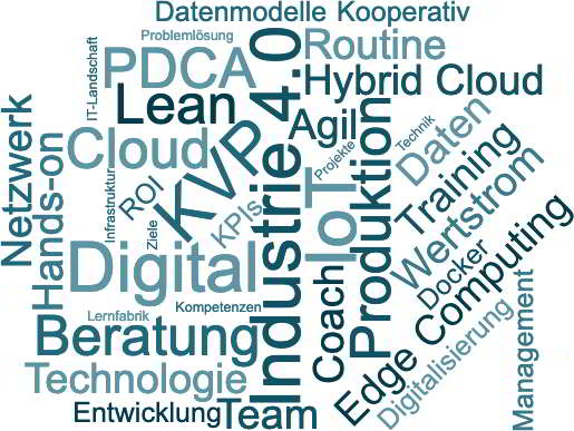 Kompetenzen von Dr.-Ing. Jens Hambach: Industrie 4.0, ndustrial IoT, Beratung, Digitalisierung, PDCA, Datenmodelle, Technologie, Edge Computing, Infrastruktur, Cloud, Lean Production, Digital Production, Digital Leadership, Industrie 4.0, Wertstrom, Leistungsdialog, Shopfloor Digitalisierung, Shopfloor KPIs