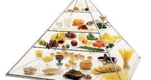 Pirâmide-alimentar-1