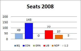 Seats won 2008
