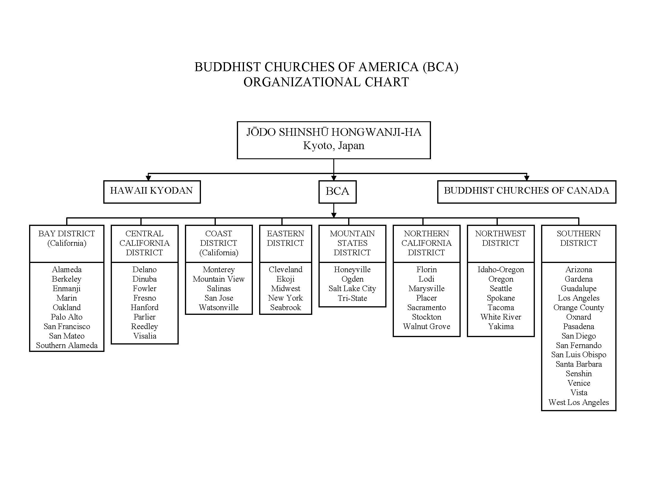 Organizational Structure San Fernando Valley Hongwanji