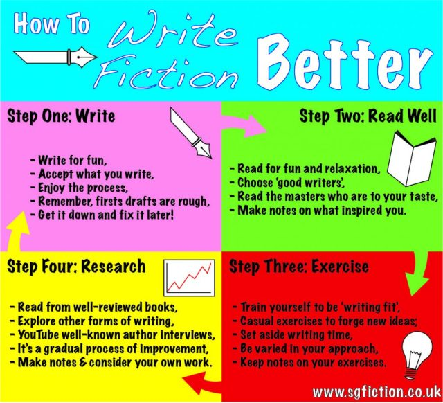 How To Write Fiction Better  Creative Writing Tips For You As An