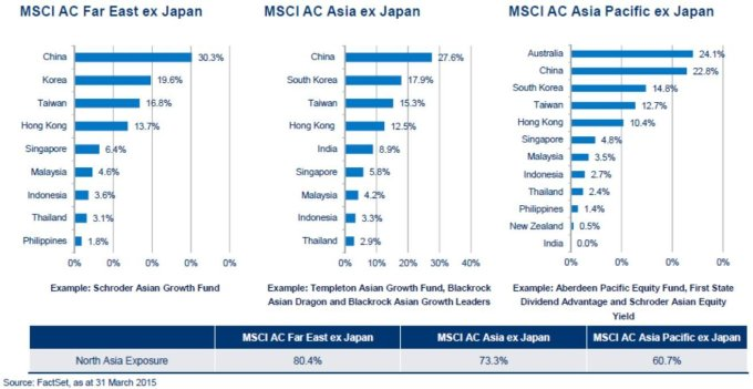 asian-funds-index