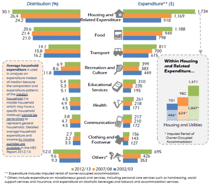 household-expenditure-survey