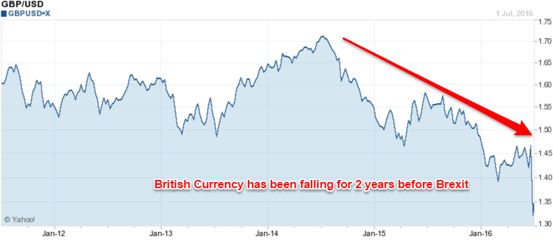 British Pound has been a free fall