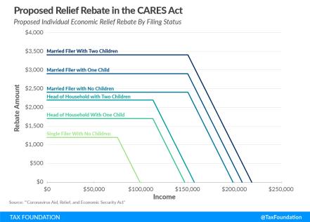 CARES Graph