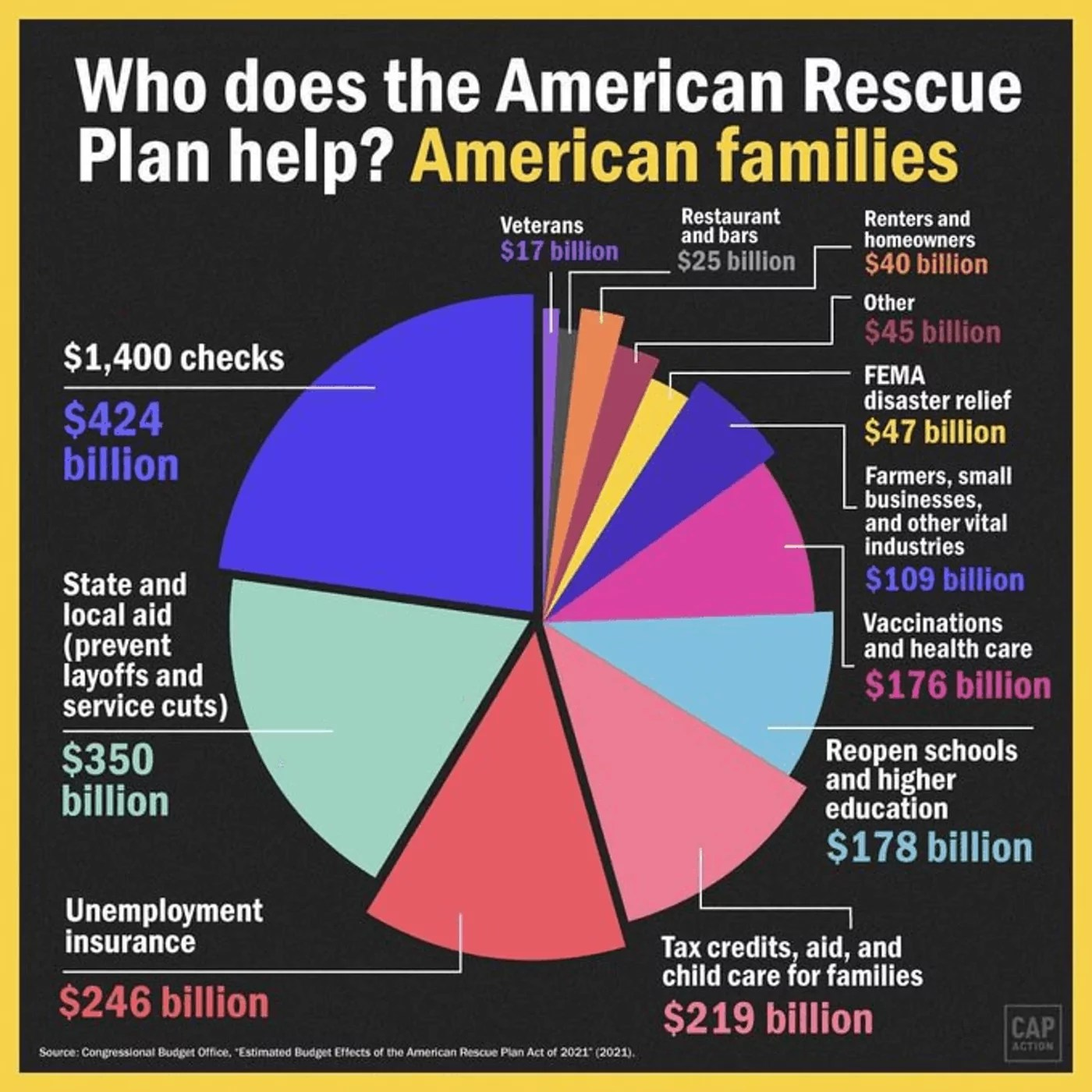 American Rescue Plan Act Of 2021