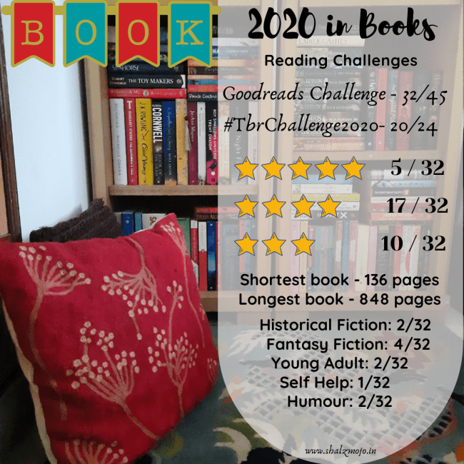 books- rating- review- bookish- wrap up- 2020- book blogger- book review