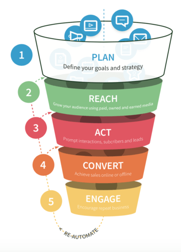 race marketing planning model