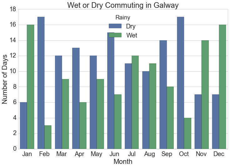 Galway was our wettest city in the 2015 data, with 267 rainy days, and 115 wet commuting times.