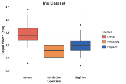 "Box plot with ""pale"" theme"
