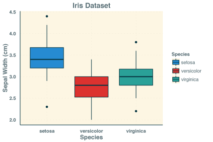 Solarized theme for box plot