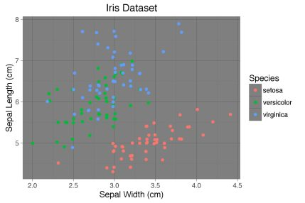 Scatter plot with theme_dark() from ggplot library