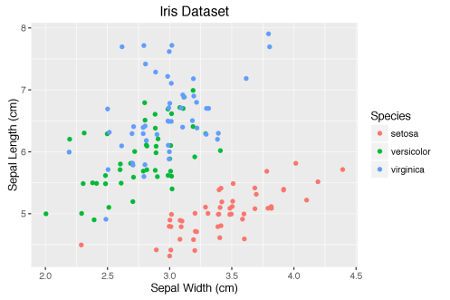 Default ggplot2 library theme scatter diagram