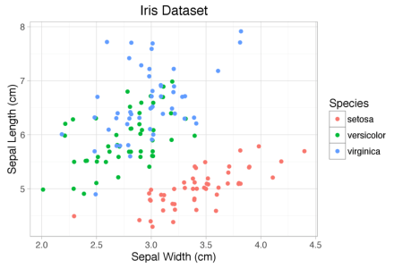 Scatter diagram with