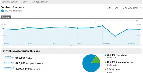 ShaneMcDonald.org Website Traffic 2011