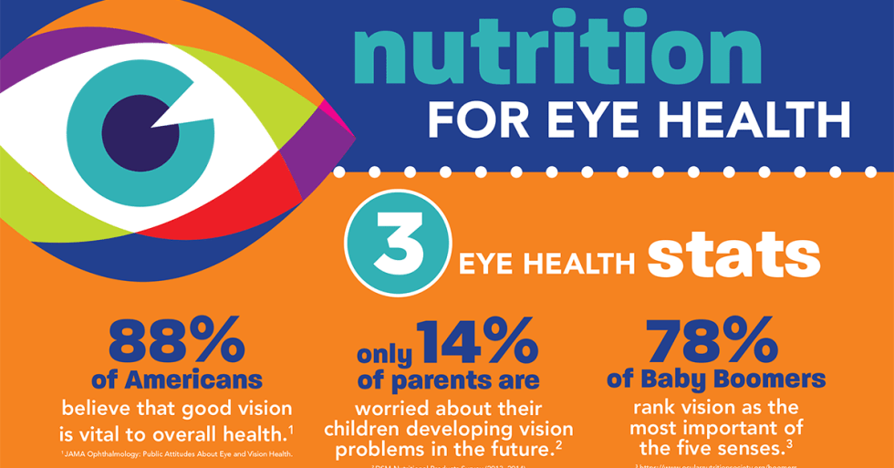 10 Of the Best Nutrients to Improve Eye Health