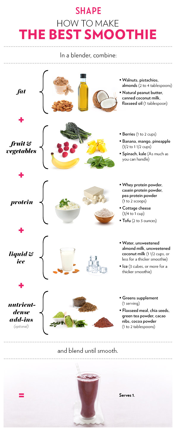 The Formula for the Best Smoothie-2