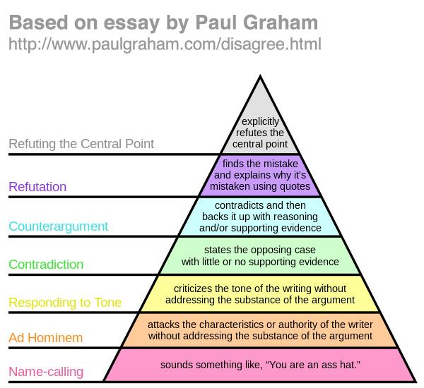 paul grahams essay how to disagree
