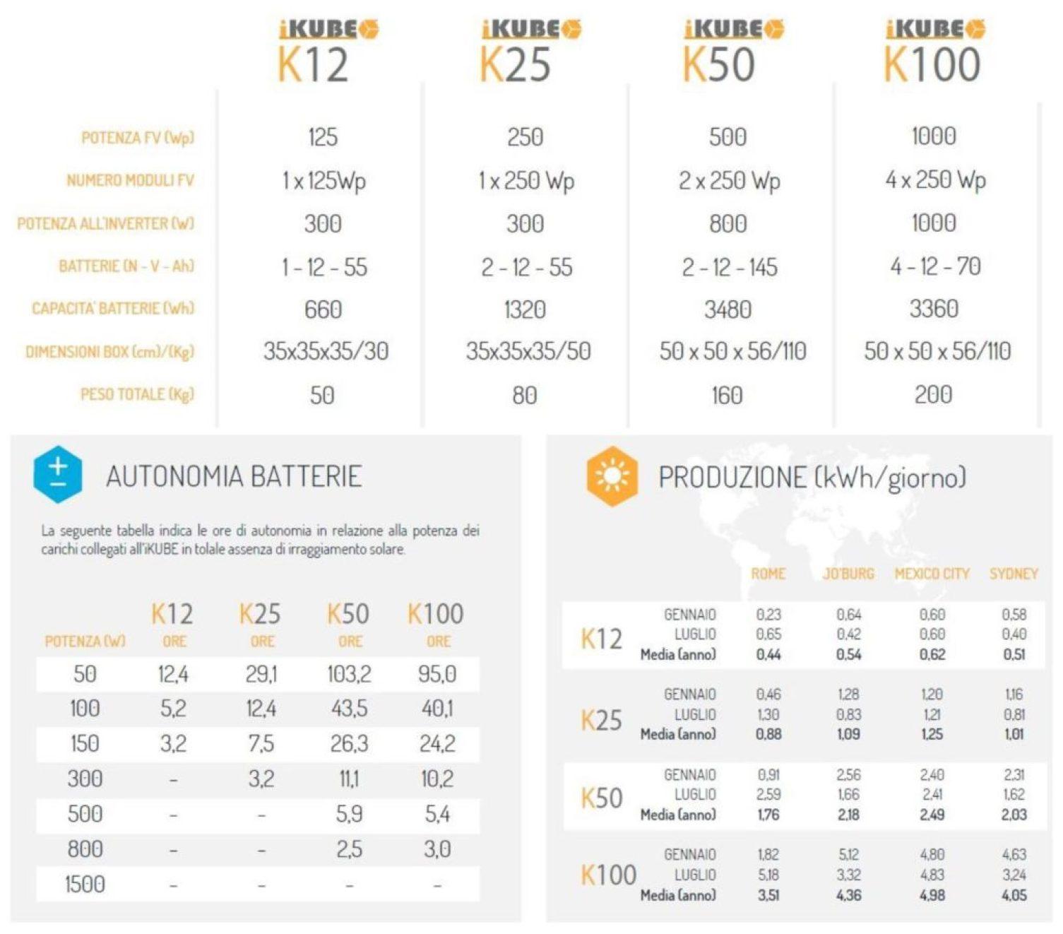 modelli e prestazioni iKUBE serie K