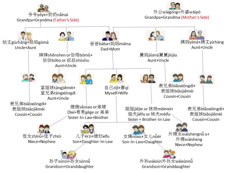 Family - Cher Shares Chinese ; 學而知中文; www.shareschineses.com