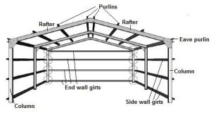 Basic Components of a Pre-fabricated Steel Building