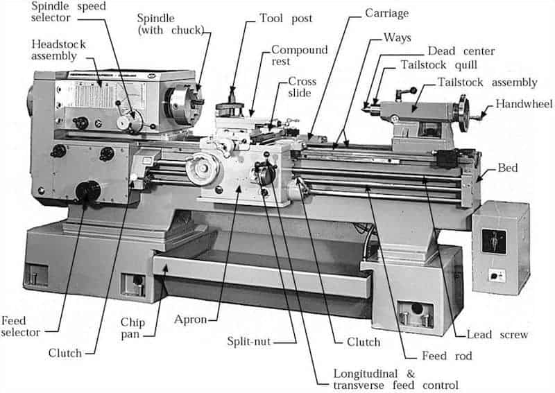 the best metal lathe for the money (top 5 reviewed) sharpen up South Bend Lathe Motor Wiring Diagram metal lathe explained Engine Lathe Parts Diagram