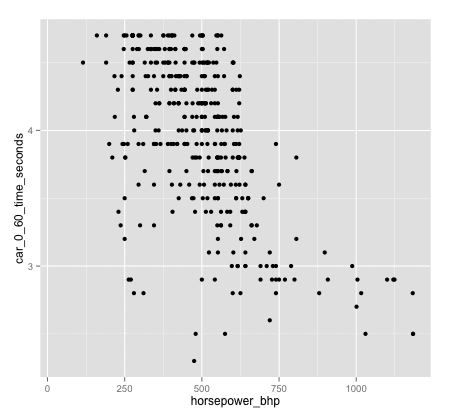 data-analysis-example_scatterplot_0to60-by-horsepower_ggplot2_450x419