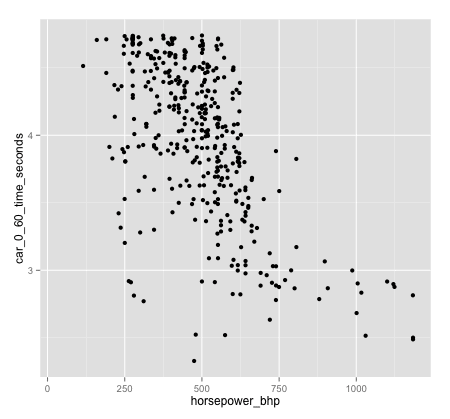 data-analysis-example_scatterplot_0to60-by-horsepower_ggplot2_450x419_v2