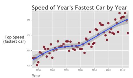 data-analysis-example_scatterplot_fastest-speed-by-year_ggplot2_600x350