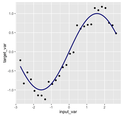 7_2016-04-08_machine-learning-as-function-estimation__sine-wave_and_random-data