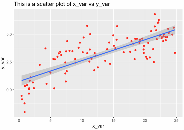 a ggplot scatterplot in R with a linear line and a title.