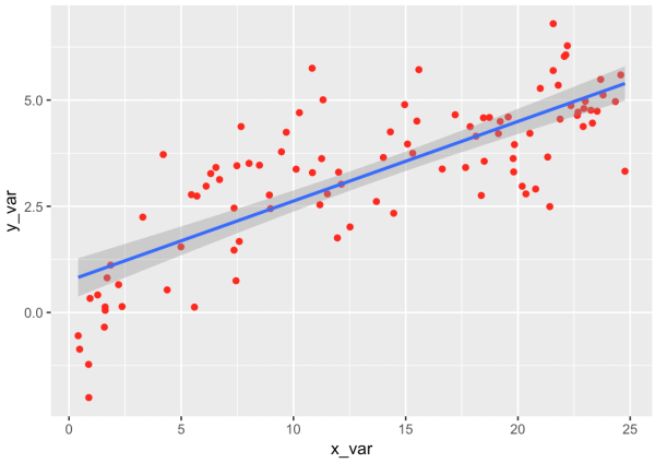 ggplot scatterplot in R with a straight line.