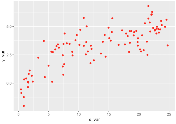Scatterplot in R made with ggplot2, with red points.