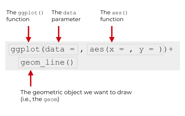 An explanation of the syntax of ggplot2 that shows geom_line.