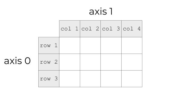 A visual explanation of NumPy array axes.