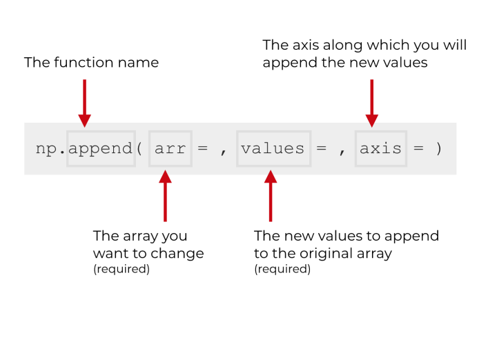 An explanation of the syntax of the numpy append function.