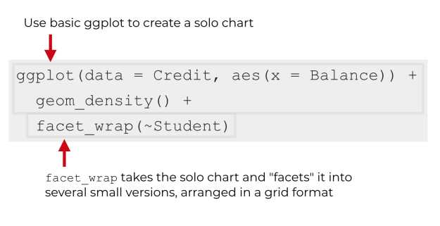 An explanation of the syntax of facet_wrap.