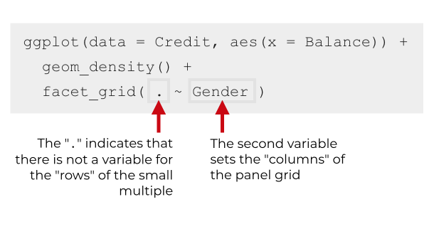 An explanation of the syntax for a small multiple with one row, using facet_grid.